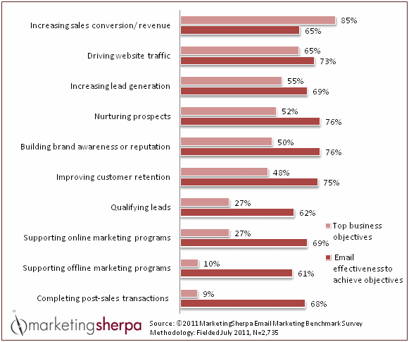 Email Impact on CMO Goals