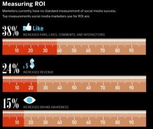Wildfire Social Media ROI