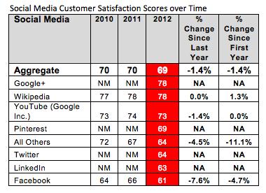 Social Media Customer Satisfaction